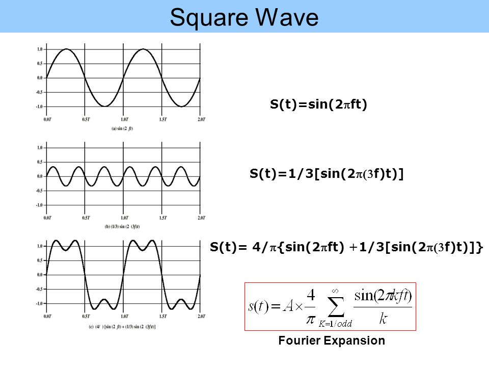 Square Wave S(t)=sin(2pft) S(t)=1/3[sin(2p(3f)t)]